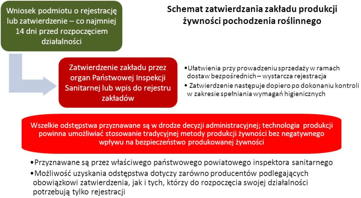 Schemat procesu zatwierdzania zakładu