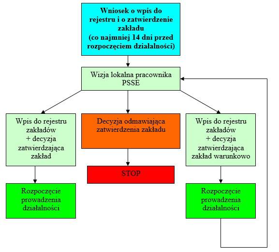 Schemat zatwierdzania obiektów